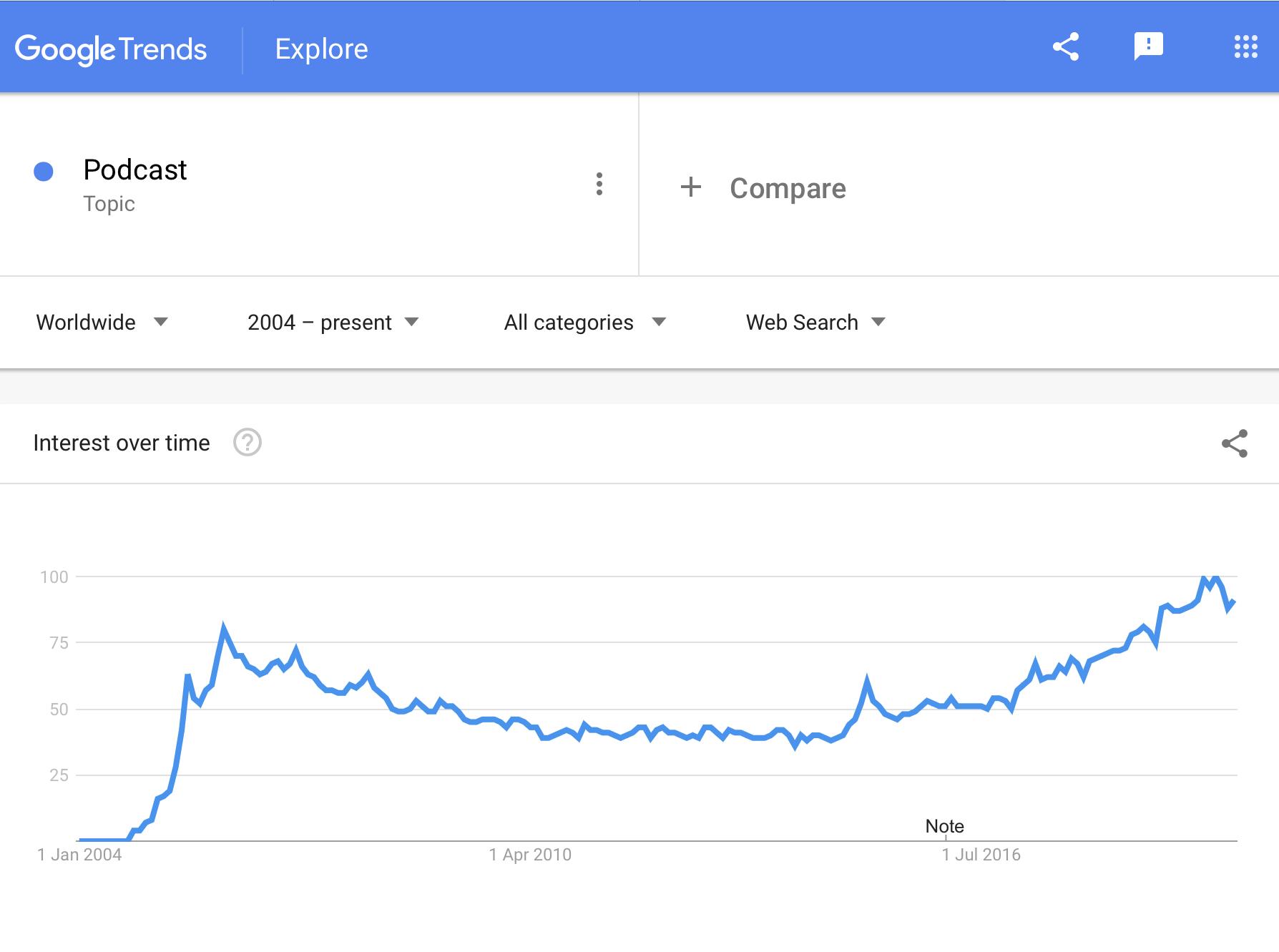 Grafico che mostra la crescita delle ricerche del termine podcast dal 2004 ad oggi